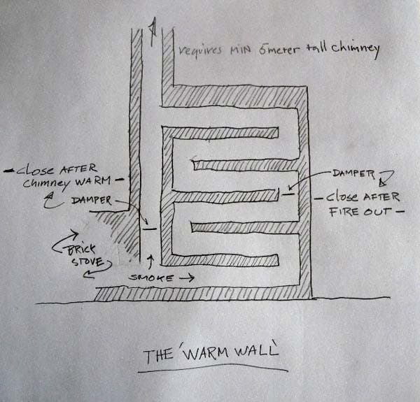 "schematic of the ""warm wall"""
