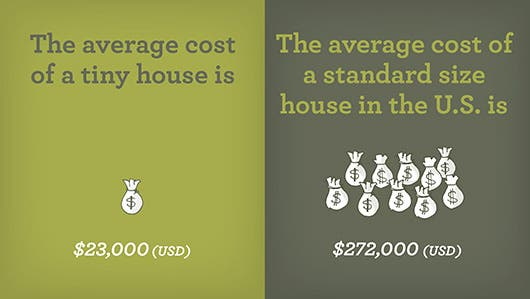 average cost of a tiny house