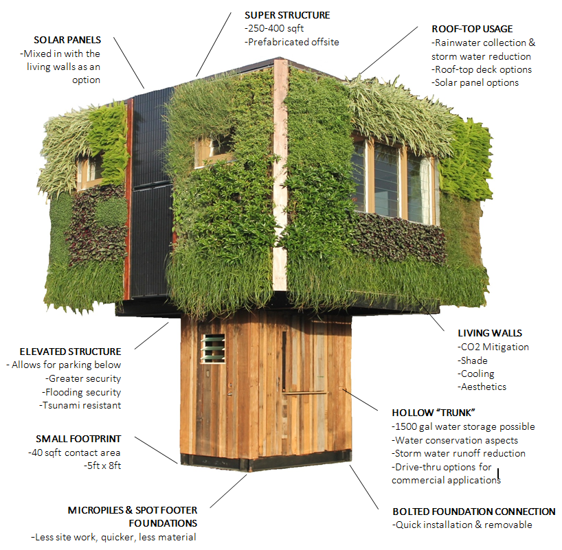 Elevate structure shaped like tree harvests rainwater for Small sustainable house plans