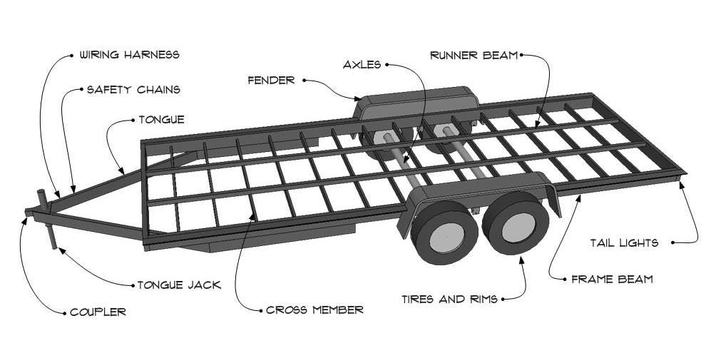 Anatomy of a trailer